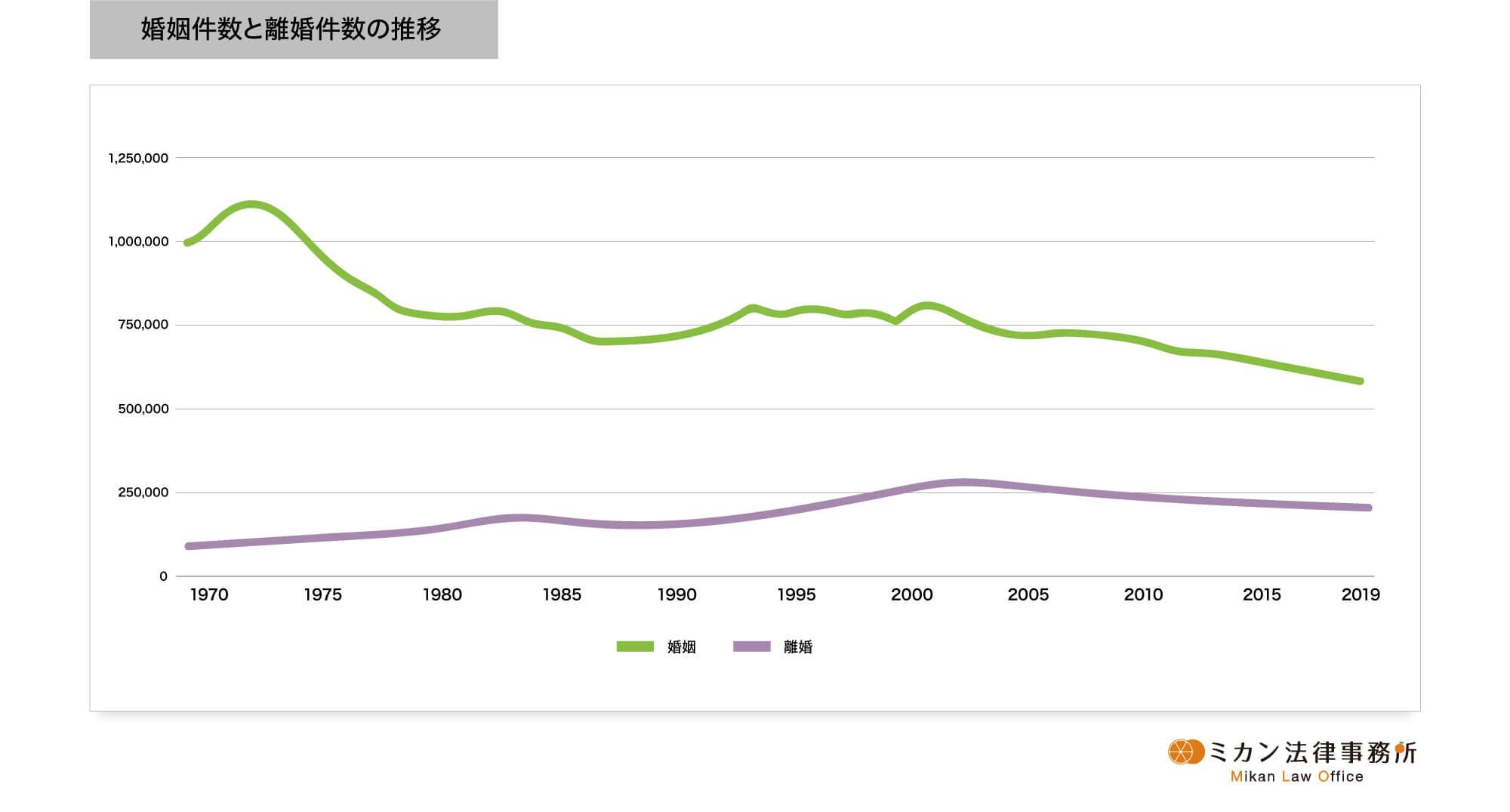 婚姻件数と離婚件数の推移グラフ