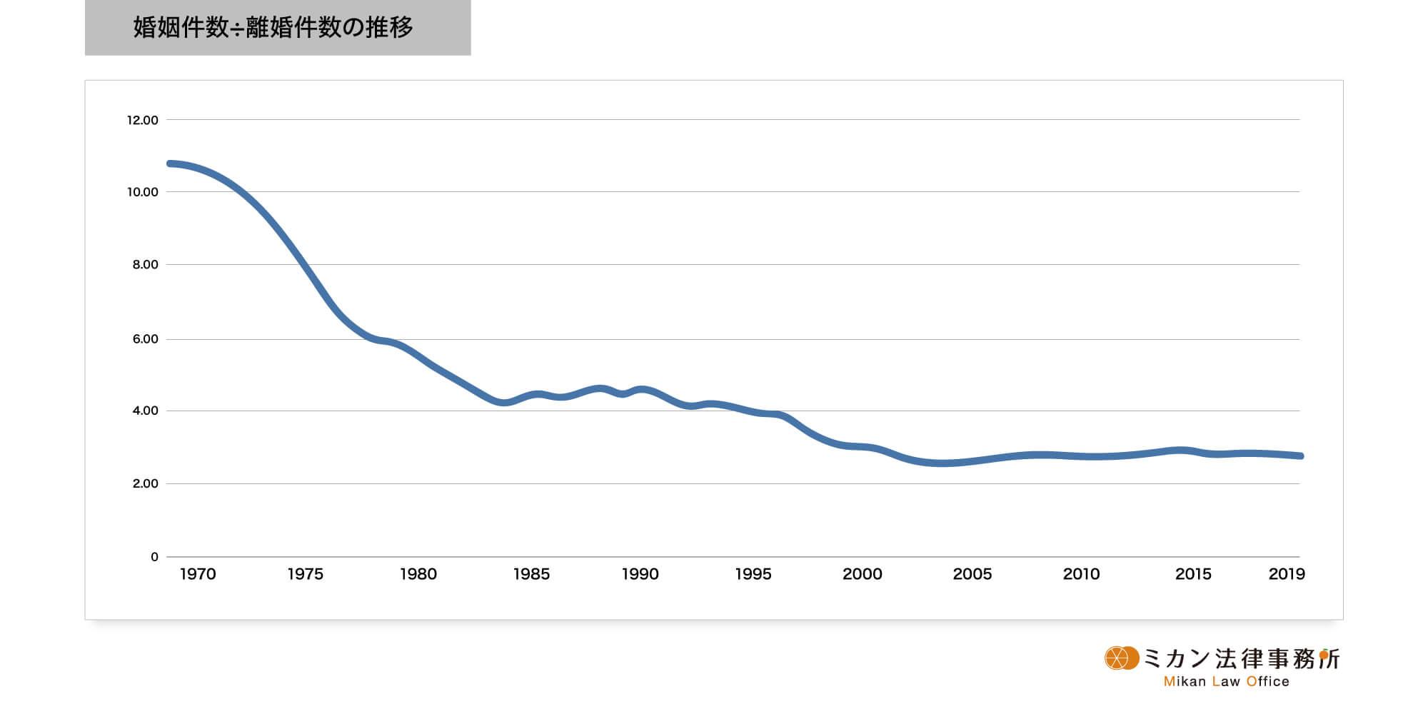 婚姻件数/離婚件数の推移グラフ