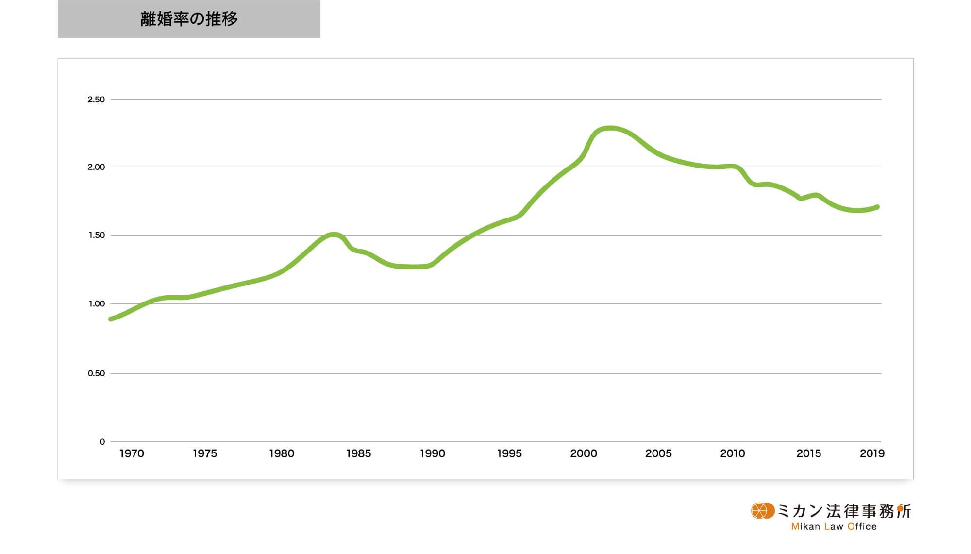 離婚率の推移グラフ